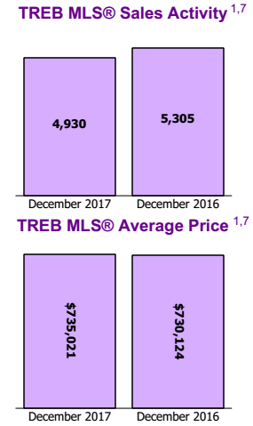 GTA上月房价升 全年销量跌18.3%房价涨12.7%