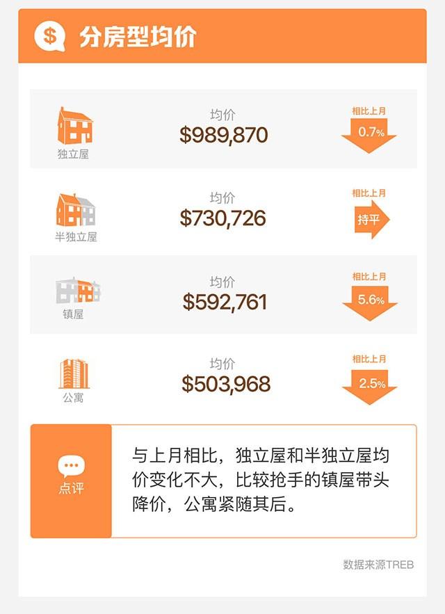 一张图就让你看懂12月多伦多房产数据