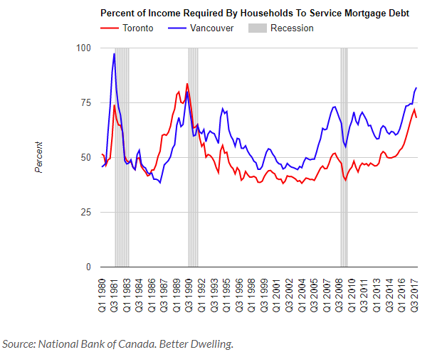 国家银行:多伦多温哥华房价2018年将一路下跌