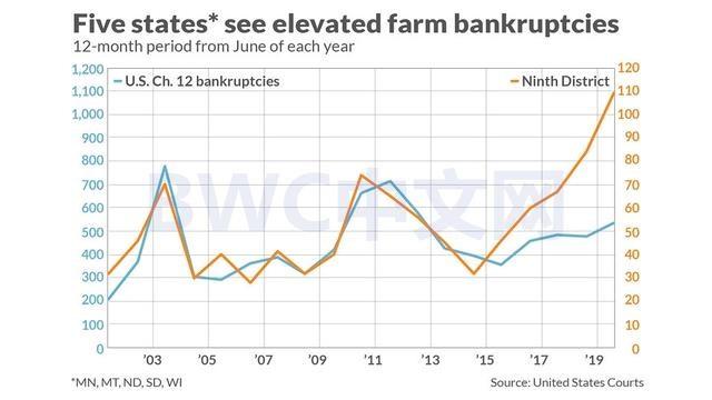 美国928个农场破产后,更大损失出现,13000个美国农场消失了